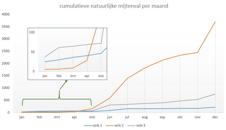 natuurlijke mijtenval per maand